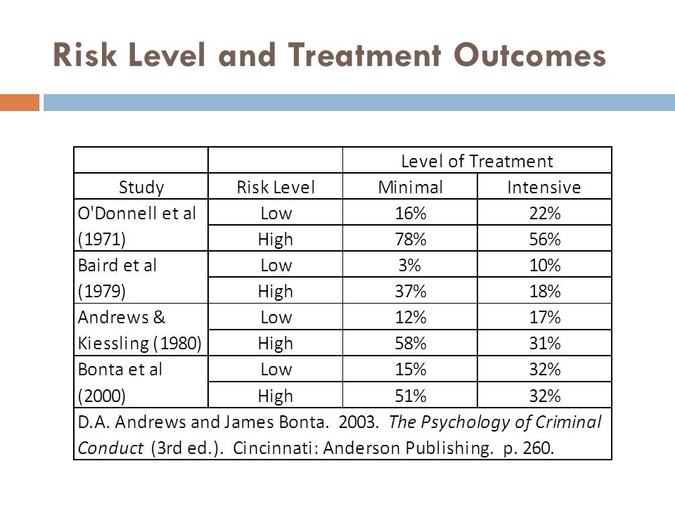 Risk Level and Treatment Outcomes