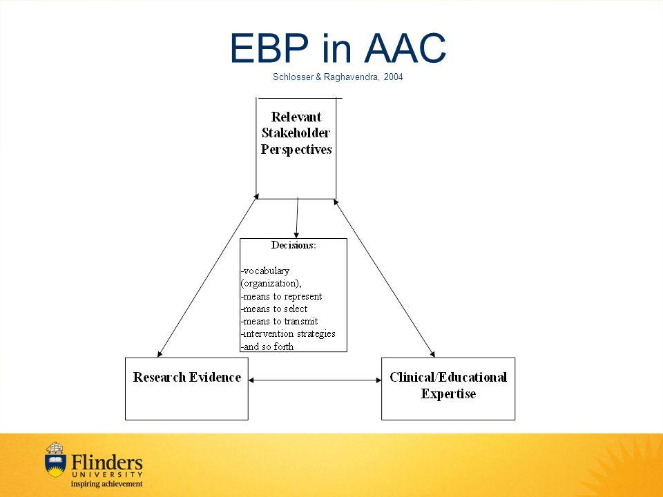 EBP in AAC Schlosser & Raghavendra, 2004