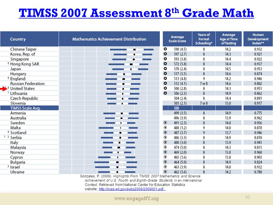 TIMSS 2007 Assessment 8th Grade Math