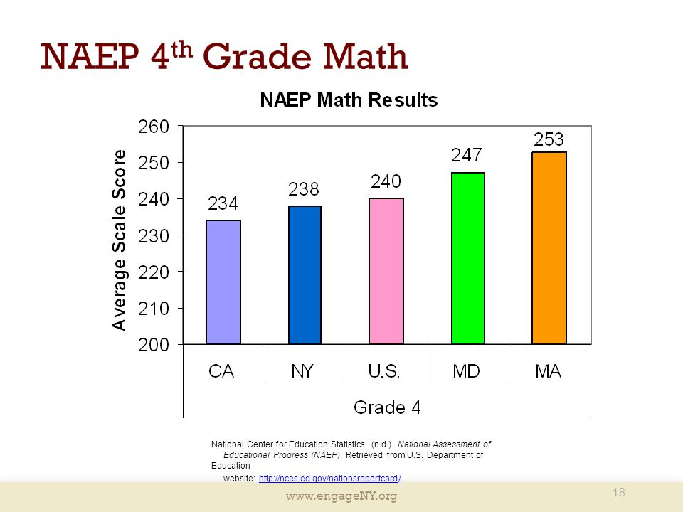 NAEP 4th Grade Math Presenter Notes: This slide depicts the 4th grade NAEP Math Results.
