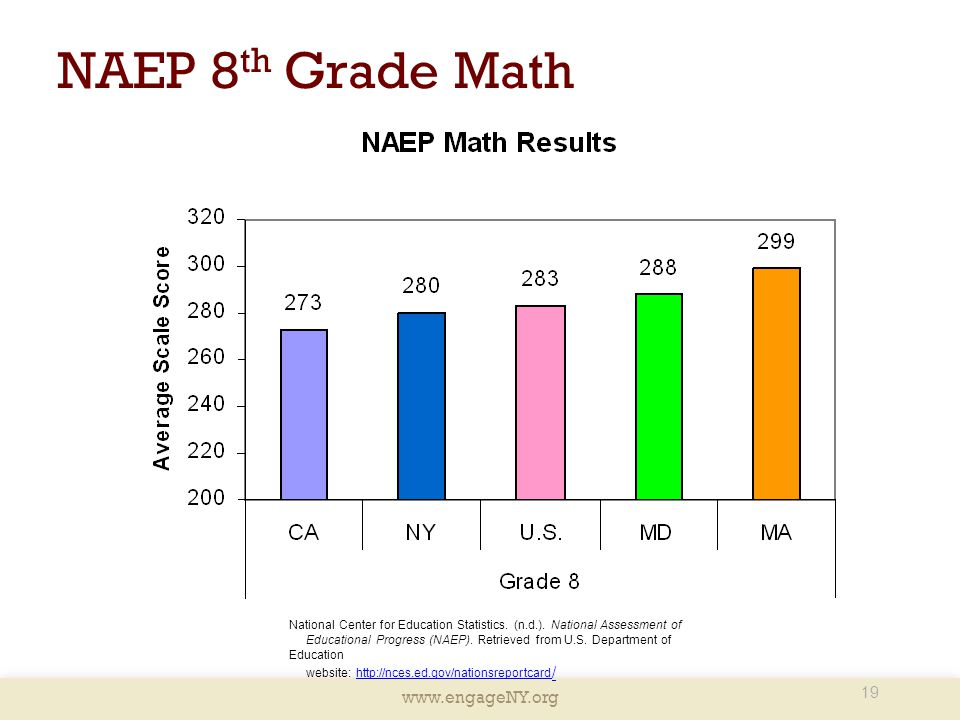 NAEP 8th Grade Math Presenter Notes: This slide depicts the 8th grade NAEP Math Results.
