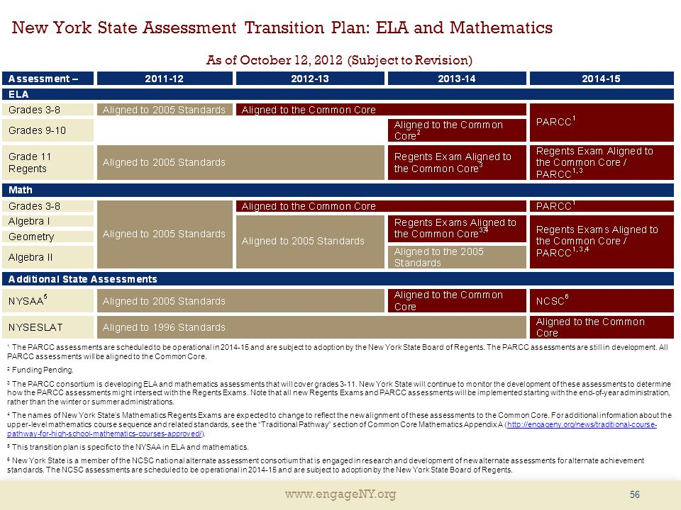 New York State Assessment Transition Plan: ELA and Mathematics