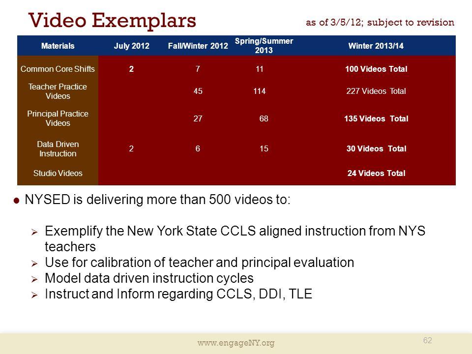 Video Exemplars NYSED is delivering more than 500 videos to: