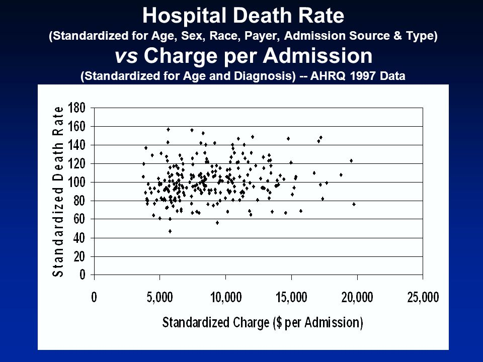 Hospital Death Rate (Standardized for Age, Sex, Race, Payer, Admission Source & Type) vs Charge per Admission (Standardized for Age and Diagnosis) -- AHRQ 1997 Data