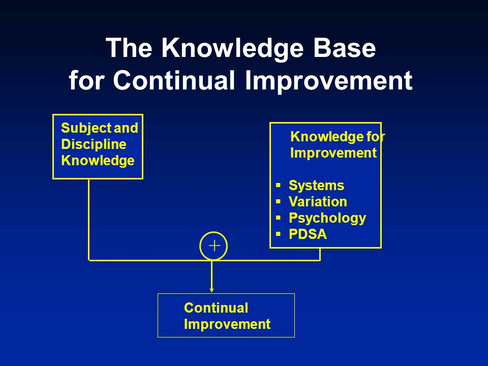 The Knowledge Base for Continual Improvement