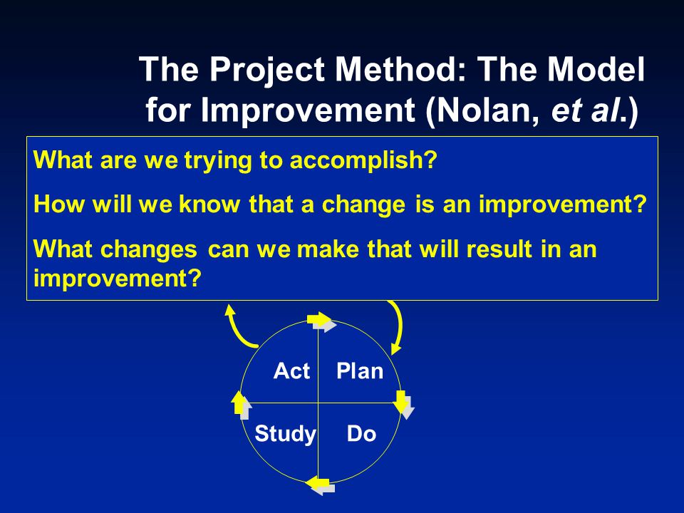 The Project Method: The Model for Improvement (Nolan, et al.)