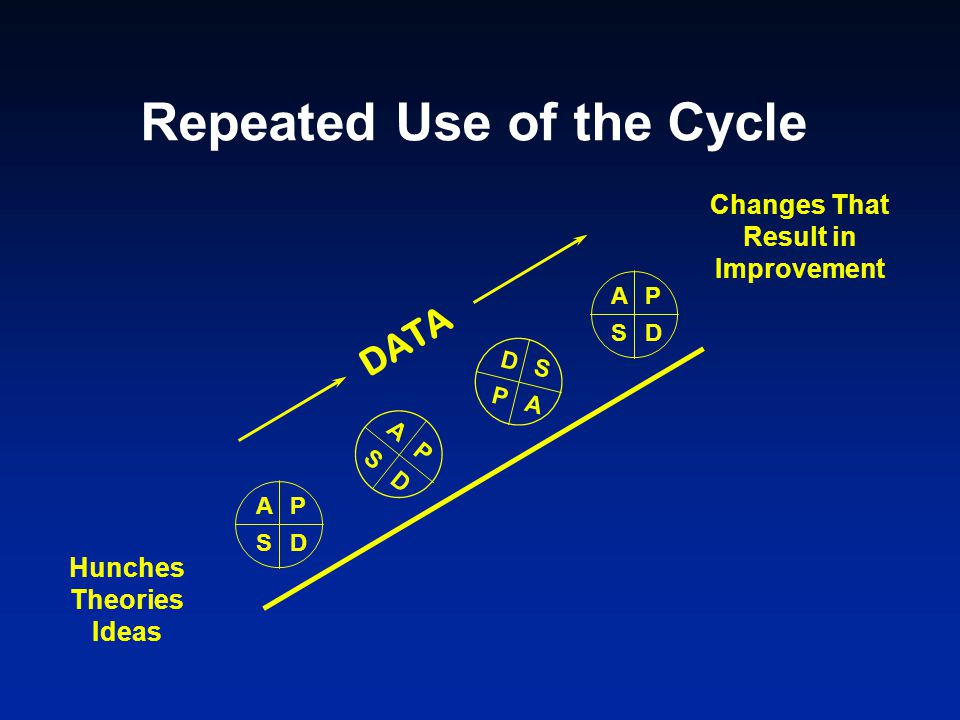 Repeated Use of the Cycle