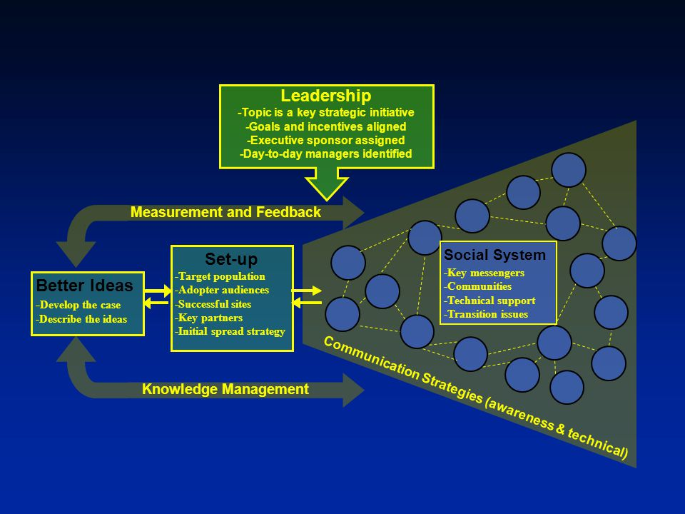 Leadership Set-up Better Ideas Social System Measurement and Feedback