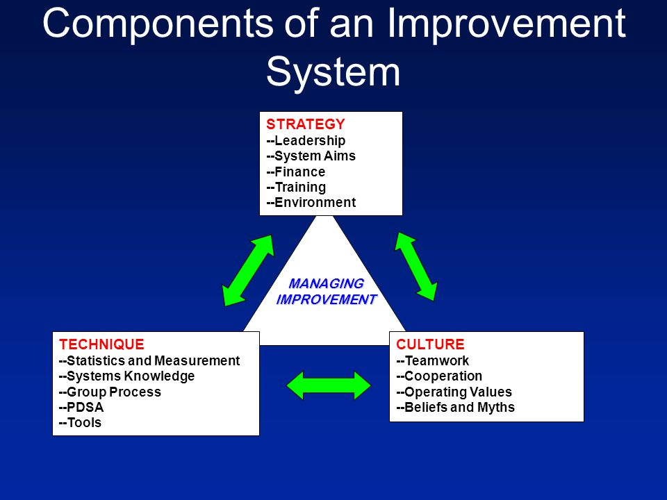 Components of an Improvement System