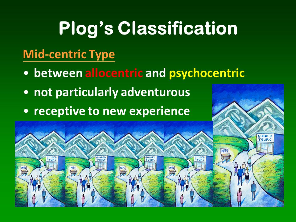 Plog's Classification