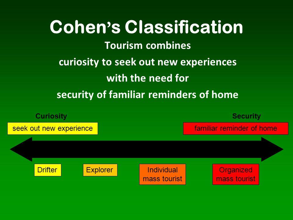 Cohen's Classification