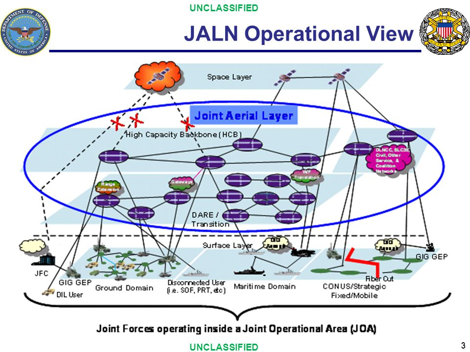 UNCLASSIFIED JALN Operational View UNCLASSIFIED 3