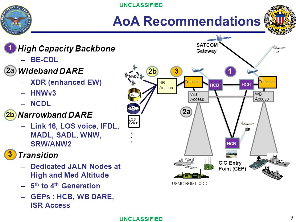 AoA Recommendations High Capacity Backbone Wideband DARE
