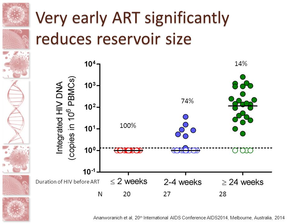 Very early ART significantly reduces reservoir size