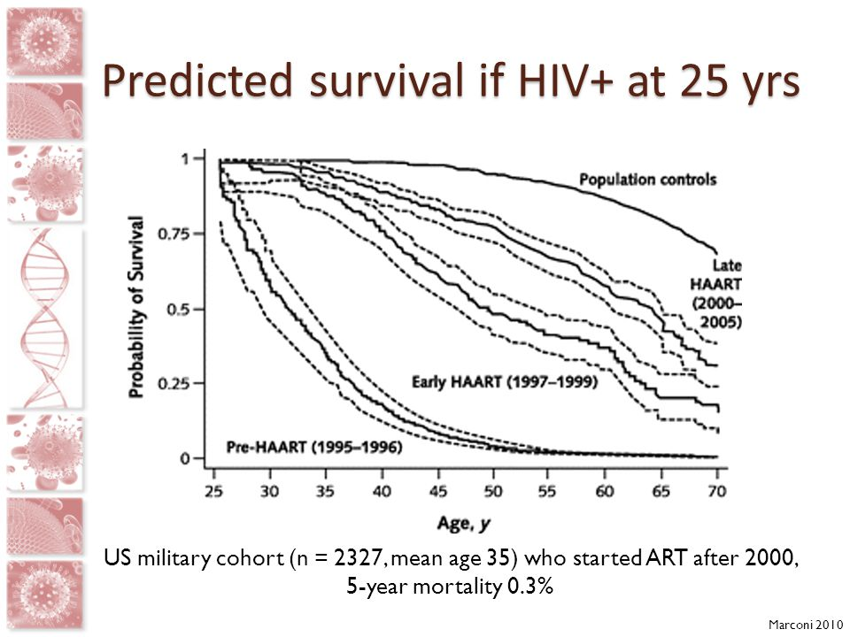 Predicted survival if HIV+ at 25 yrs