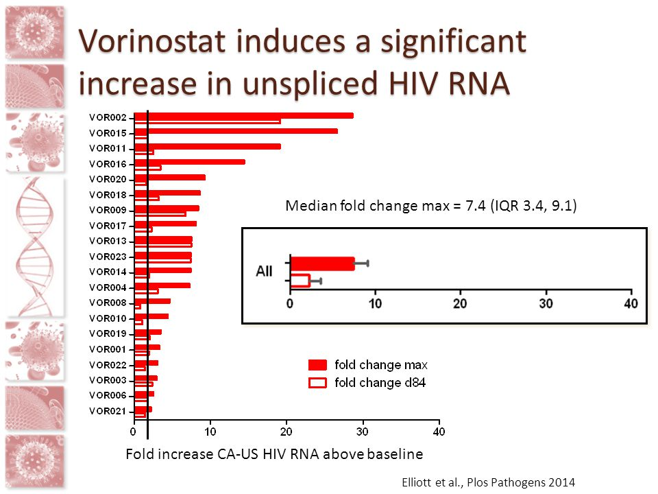 Vorinostat induces a significant increase in unspliced HIV RNA