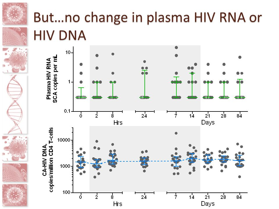 But…no change in plasma HIV RNA or HIV DNA