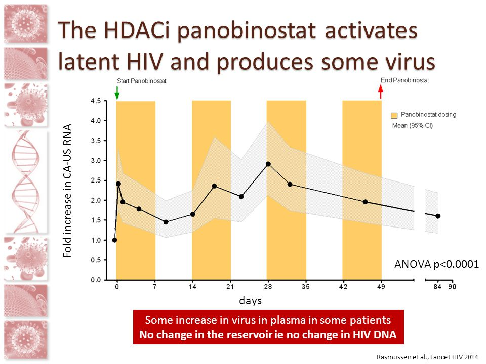 The HDACi panobinostat activates latent HIV and produces some virus