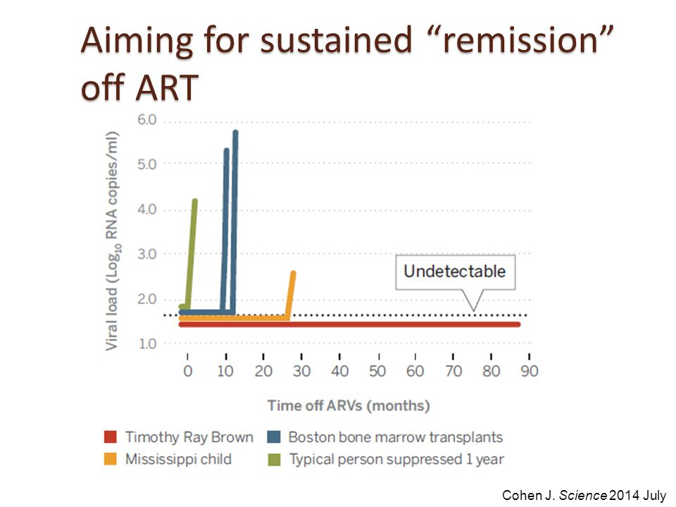 Aiming for sustained remission off ART