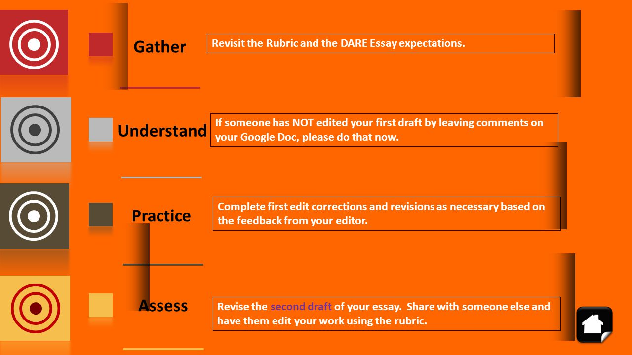 Gather Understand Practice Assess