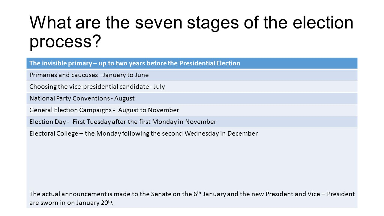What are the seven stages of the election process