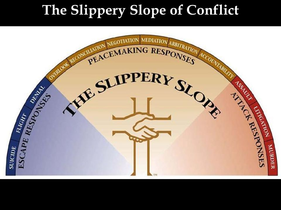 The Slippery Slope of Conflict