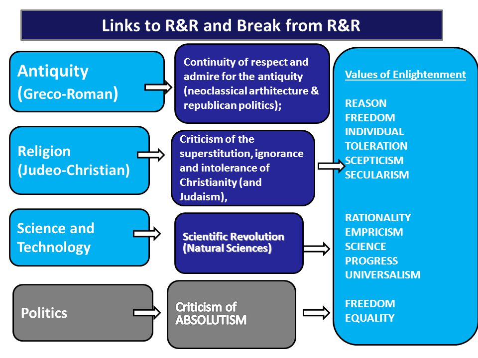 Links to R&R and Break from R&R