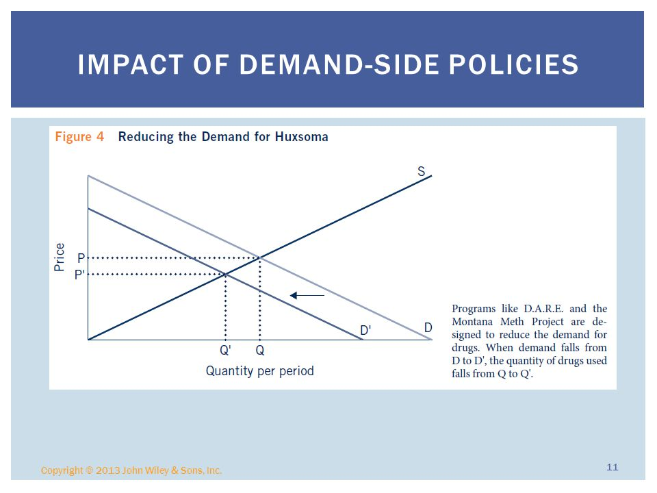 Impact of Demand-side Policies