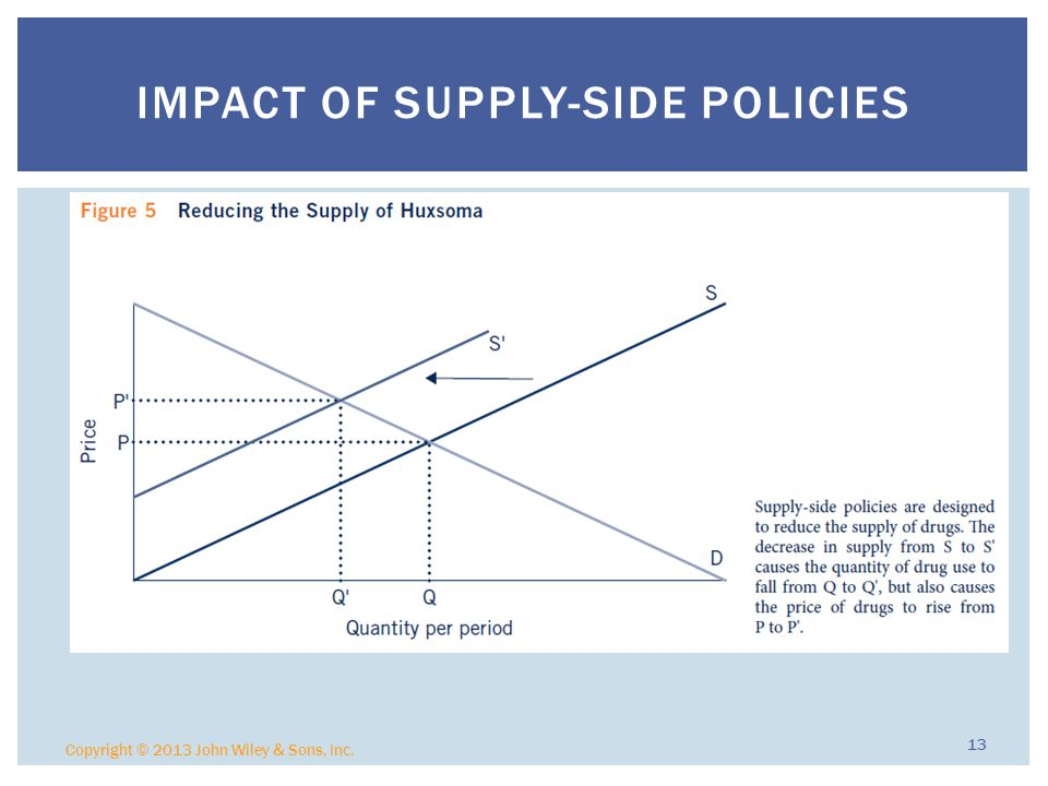 Impact of Supply-side Policies