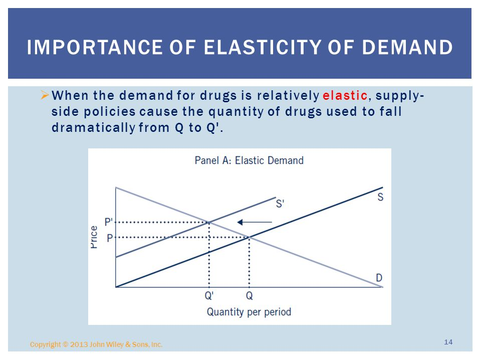 Importance of Elasticity of Demand