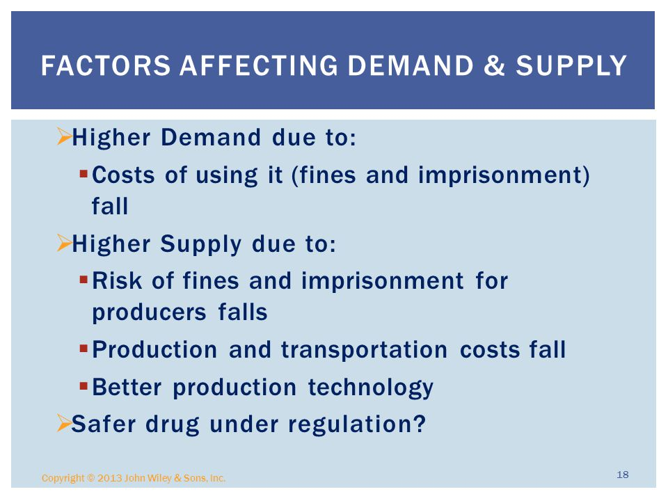 Factors Affecting Demand & Supply