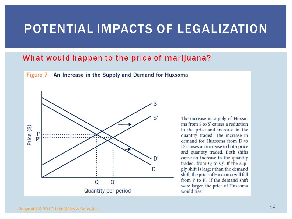 Potential Impacts of Legalization