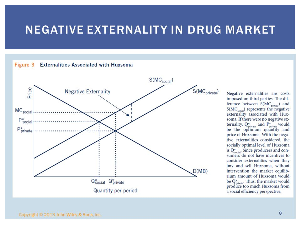 Negative Externality in Drug Market