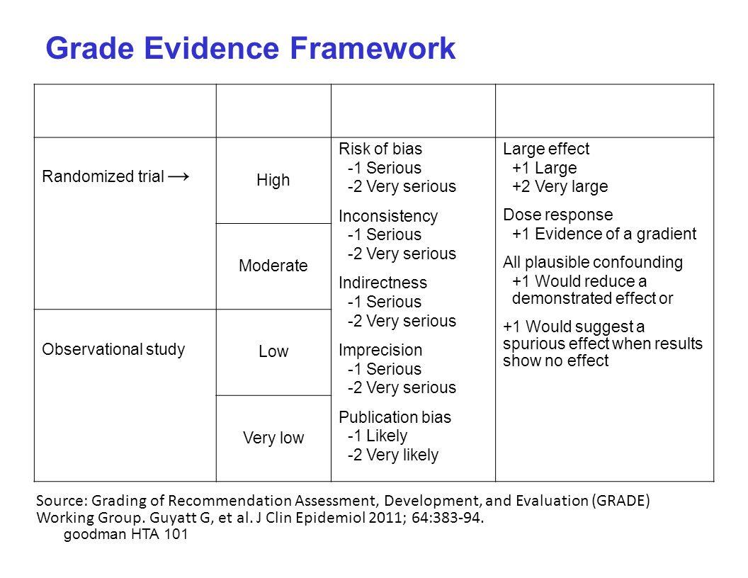Grade Evidence Framework