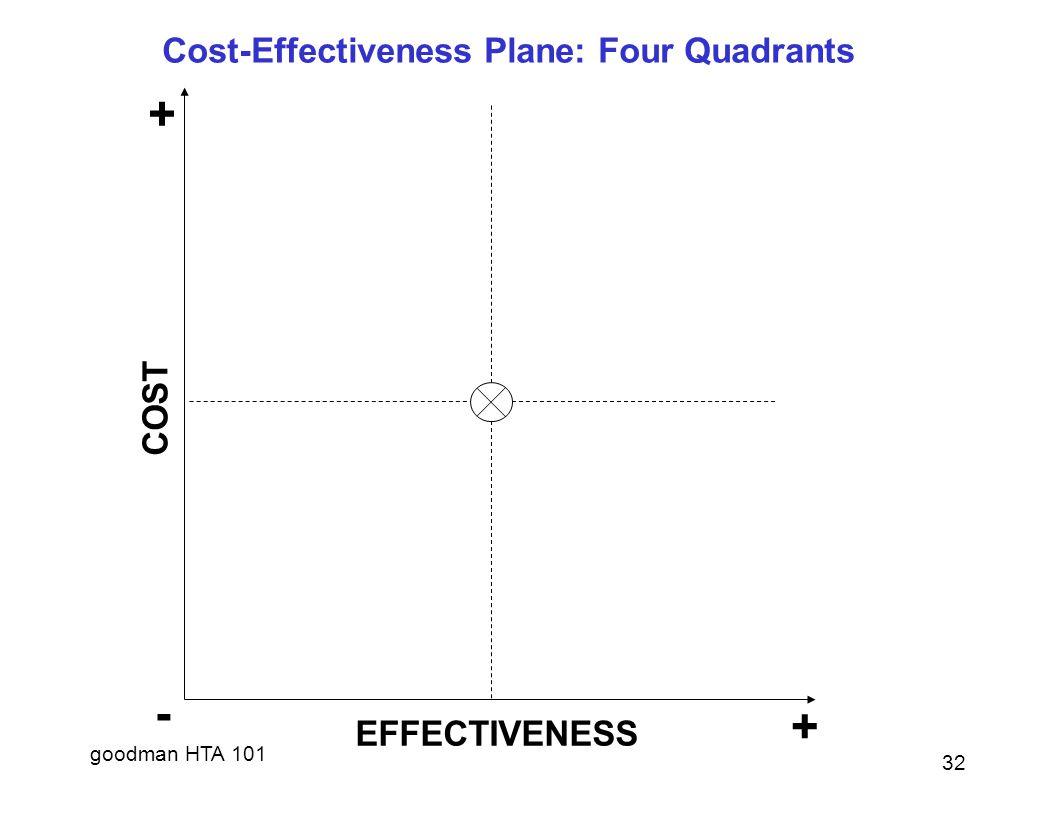 Cost-Effectiveness Plane: Four Quadrants