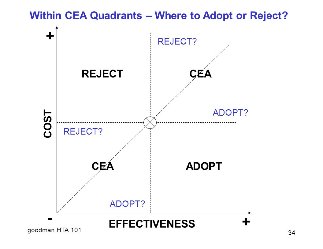 - + Within CEA Quadrants – Where to Adopt or Reject EFFECTIVENESS