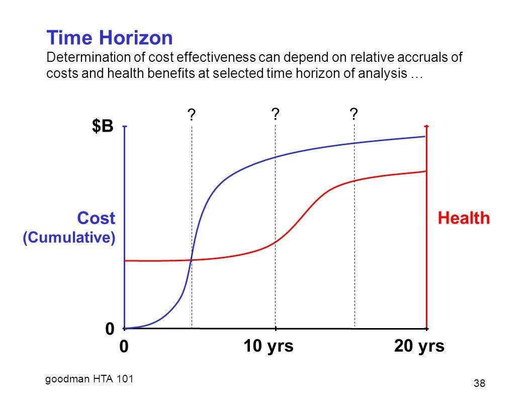 Time Horizon $B 10 yrs 20 yrs Cost Health (Cumulative)