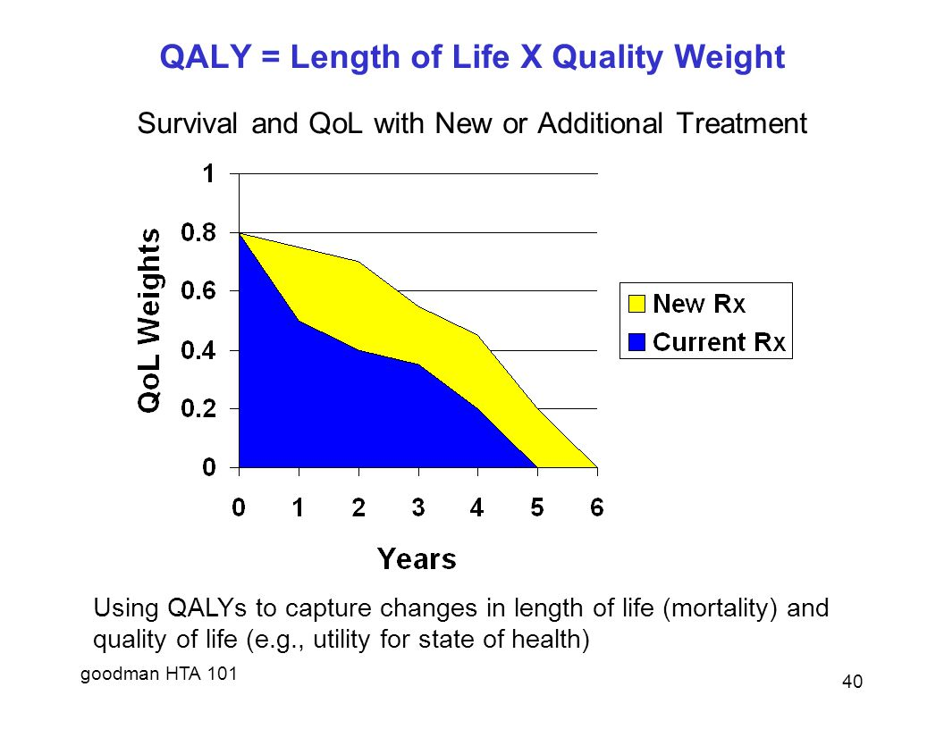 QALY = Length of Life X Quality Weight Survival and QoL with New or Additional Treatment