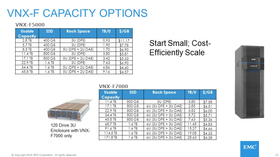 VNX-F CAPACITY OPTIONS