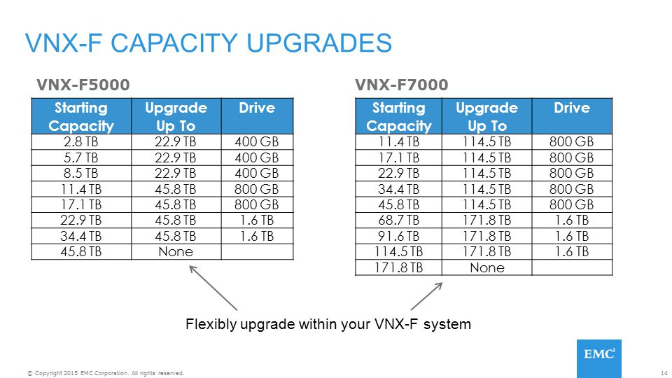 VNX-F CAPACITY UPGRADES