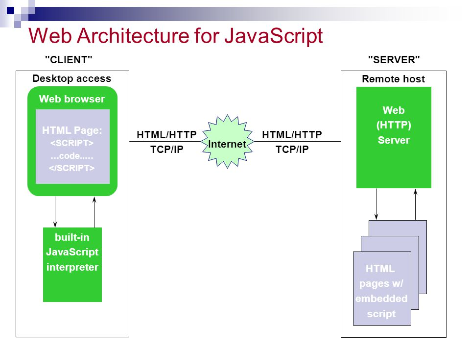 Web Architecture for JavaScript