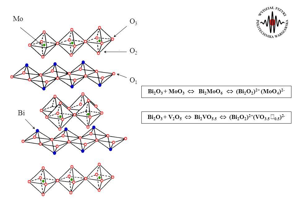 Mo O3 O2 O1 Bi Bi2O3 + MoO3  Bi2MoO6  (Bi2O2)2+ (MoO4)2-