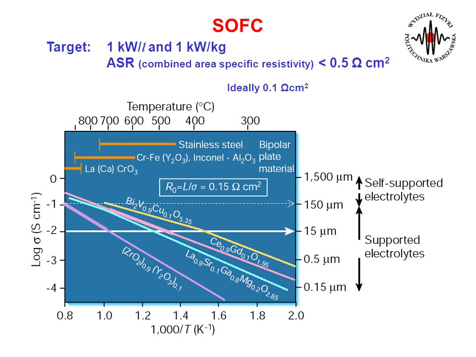 SOFCTarget: 1 kW/l and 1 kW/kg ASR (combined area specific resistivity) < 0.5 Ω cm2 Ideally 0.1 Ωcm2.