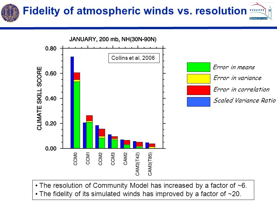 Fidelity of atmospheric winds vs. resolution