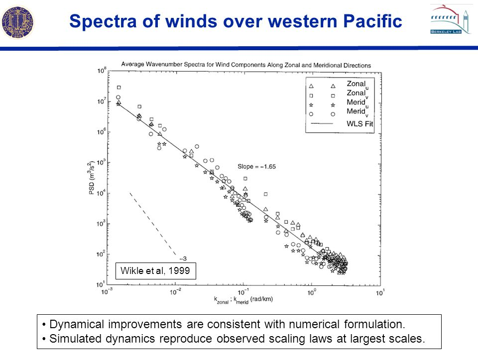 Spectra of winds over western Pacific