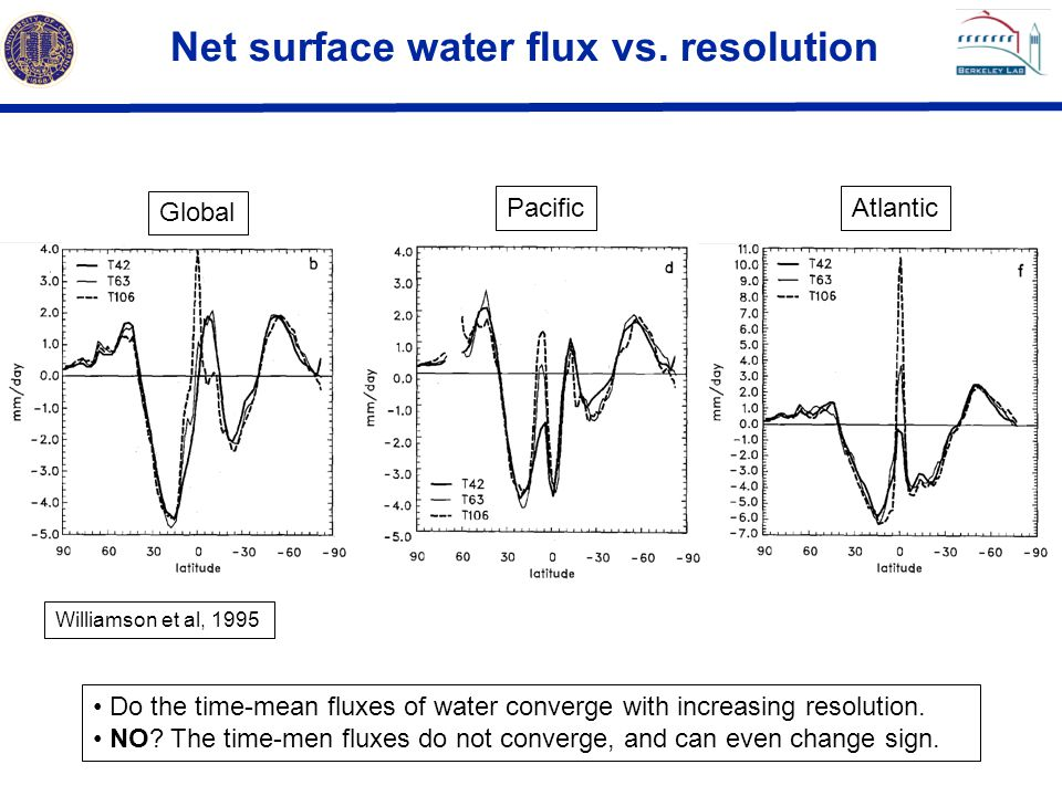 Net surface water flux vs. resolution