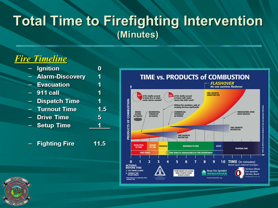 Total Time to Firefighting Intervention (Minutes)