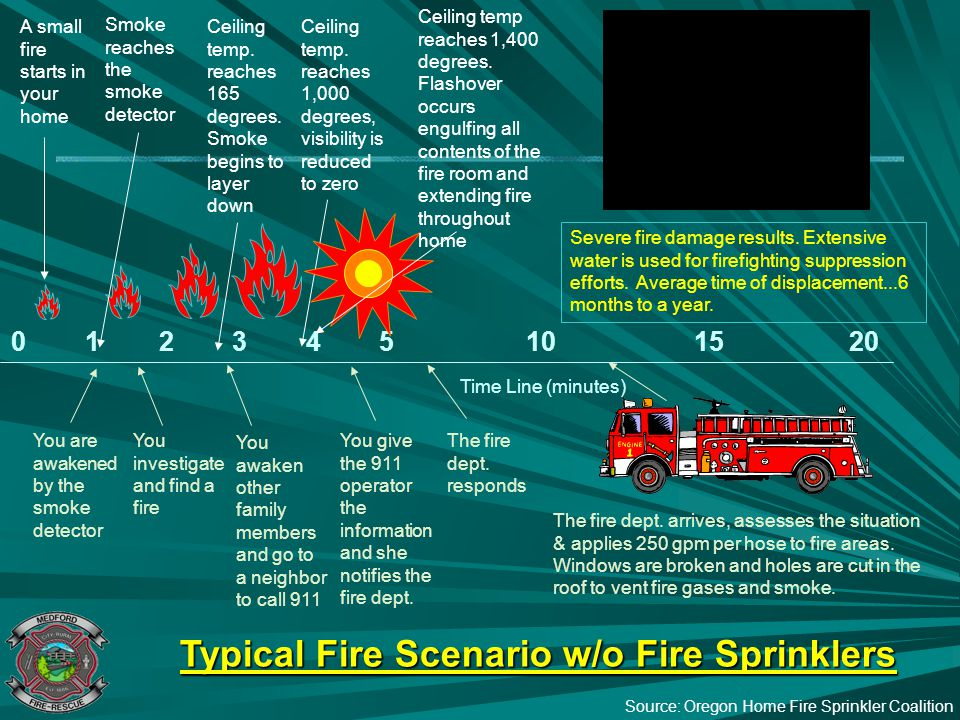 Typical Fire Scenario w/o Fire Sprinklers