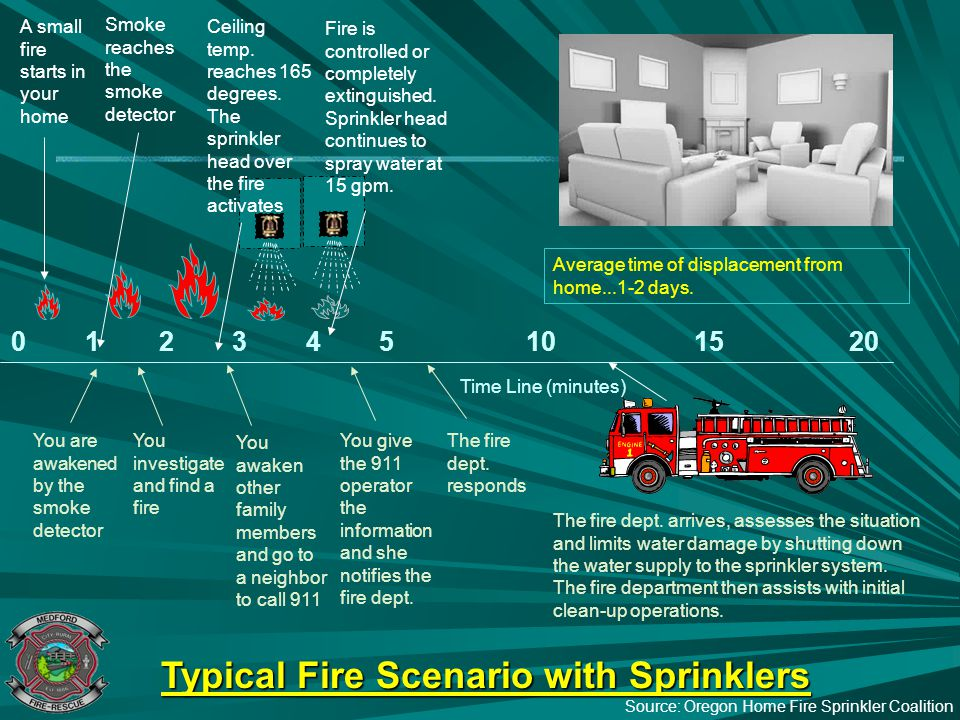 Typical Fire Scenario with Sprinklers