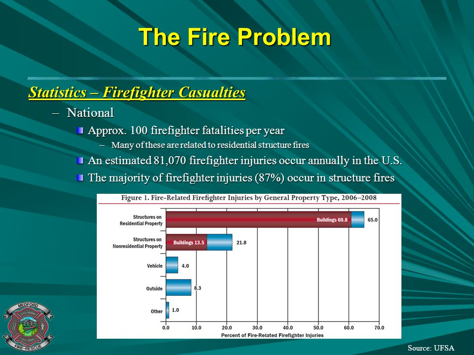 The Fire Problem Statistics – Firefighter Casualties National